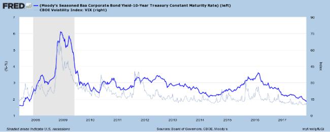 Corporate Bond Spreads and VIX