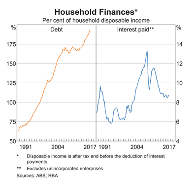 Australia: Household Debt/Disposable Income