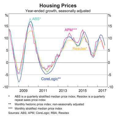 Australia: House Prices