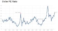 Shiller CAPE - click to enlarge