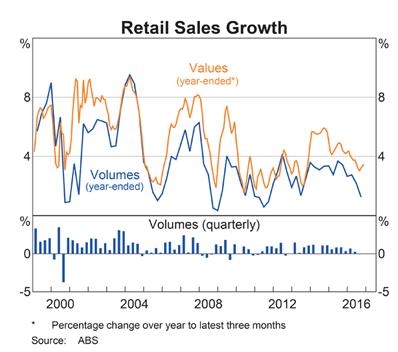 Australia Retail