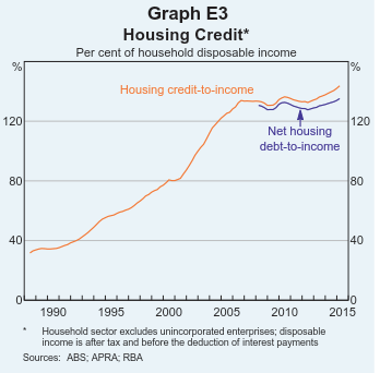 Housing Credit & Net of Offset Accounts
