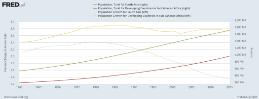 Population in South Asia and Sub-Saharan Africa