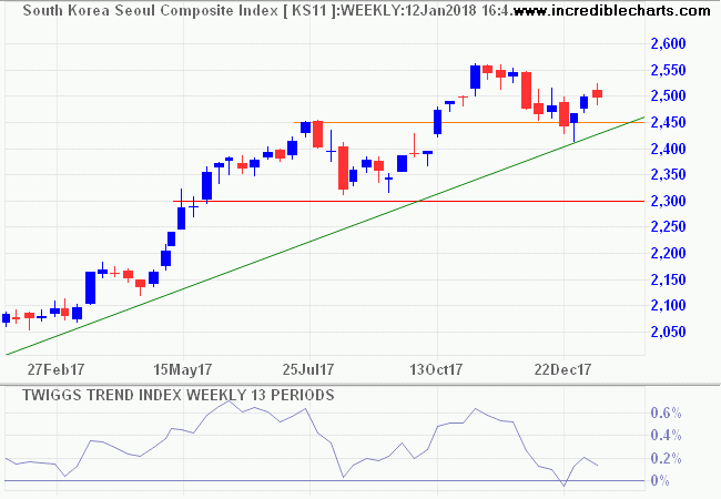Seoul Composite Index
