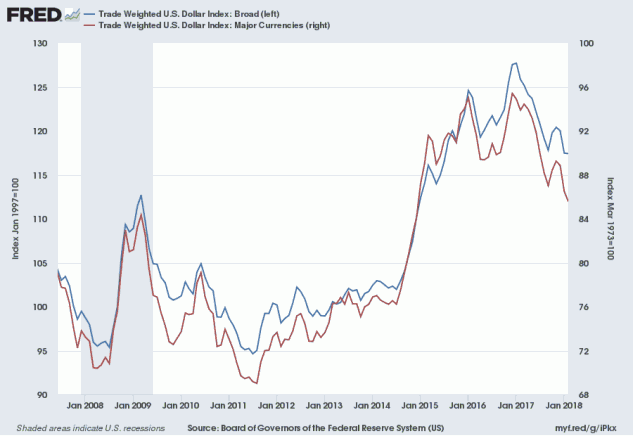 US Trade-Weighted Dollar Index