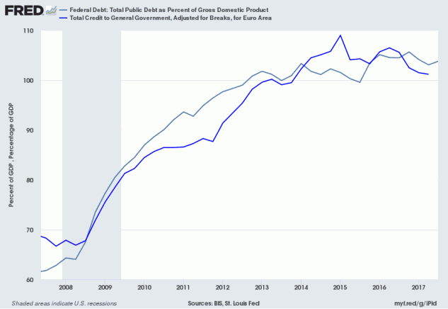 US and Euro Area Public Debt to GDP