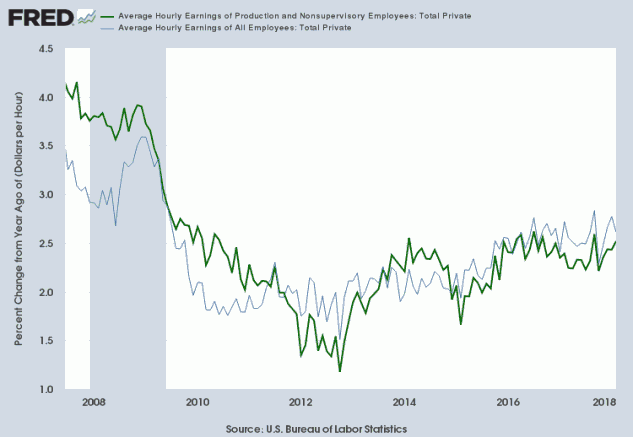 Private Sector Average Hourly Wage Rate Growth