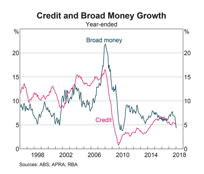 Australia: Credit and Broad Money Growth