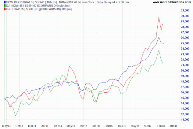 Dow Jones US, India & China in USD