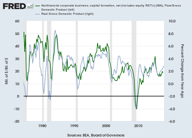 Net Capital Formation by the corporate sector/GDP compared to Real GDP Growth