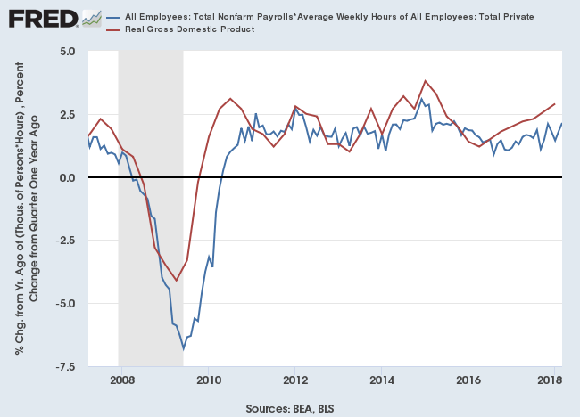 Real GDP Growth and estimate based on Private Sector Employment and Average Weekly Hours Worked