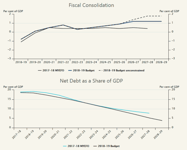 2018/2019 Budget Net Debt and Fiscal Deficit/Surplus