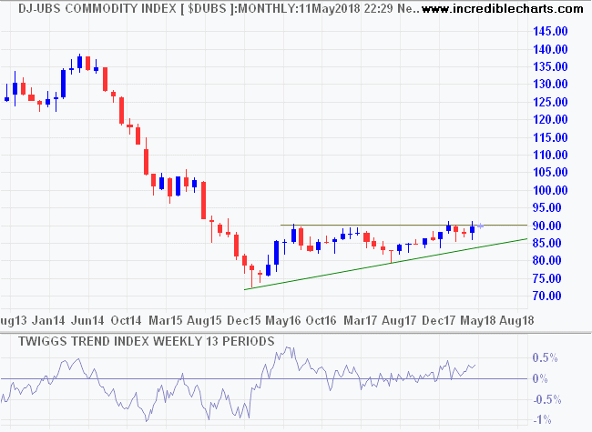 Dow Jones - UBS Commodity Index