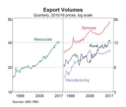 Export Volumes