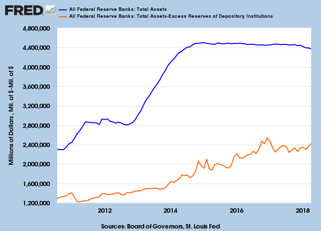 Fed Assets Net of Excess Reserves