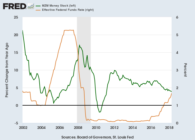Fed Funds Rate and MZM Money Stock