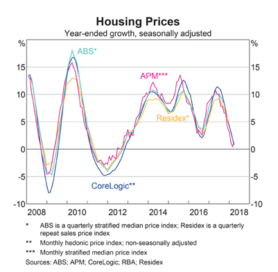 Housing Price Growth