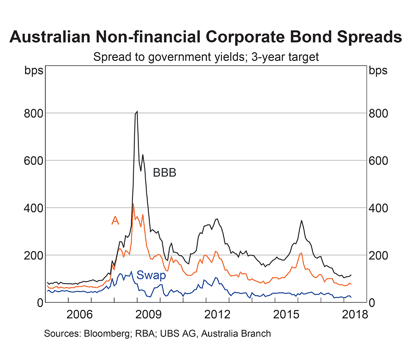 Australia: Non-financial Bond Spreads