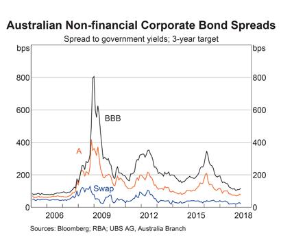 Australia: Non-financial Bond Spreads