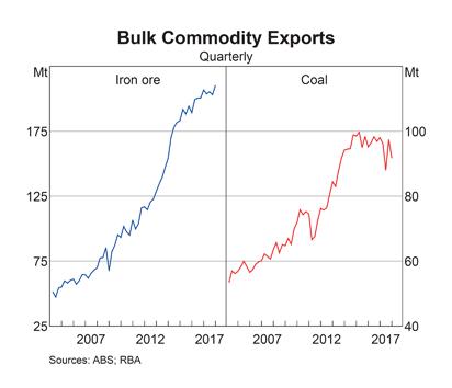 Australia: Bulk Commodity Exports