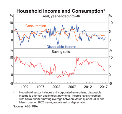 Australia: Consumption and Savings