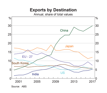 Australia: Exports by Country