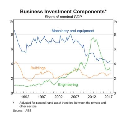 Australia: Investment