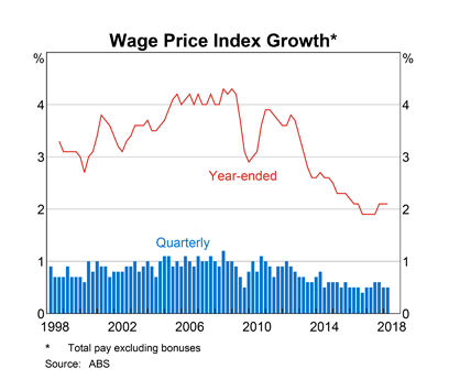 Australia: Wage Price Index Growth