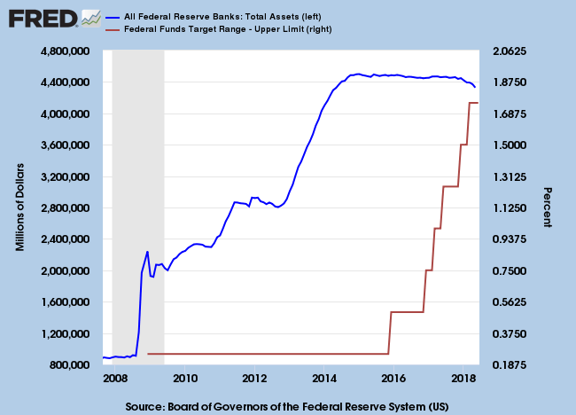 Fed Balance Sheet and Funds Rate Target