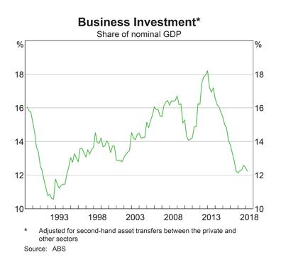Australia: Business Investment