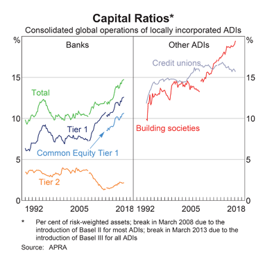 Australia: Bank Capital Ratios