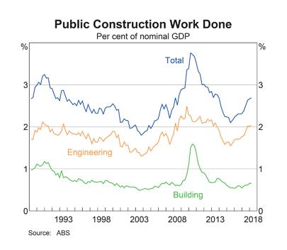 Australia: Public Sector Investment