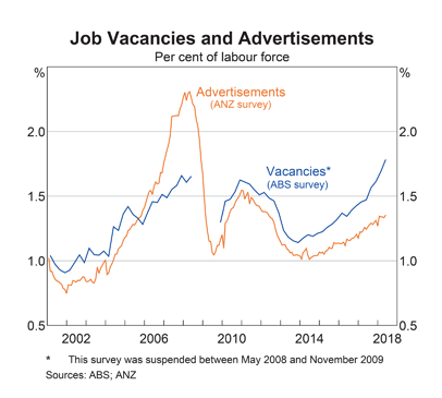 Australia: Job Vacancies