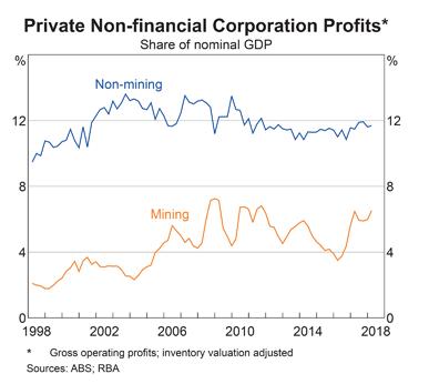 Australia: Non-Financial Sector Profits