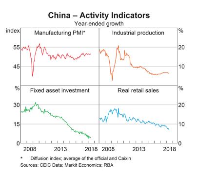 China: Activity