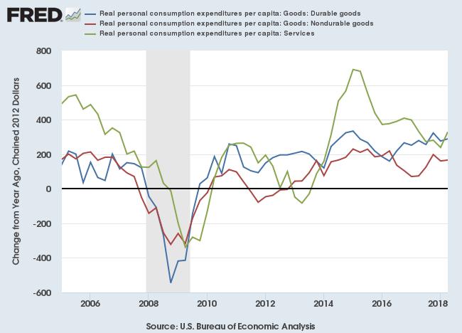 US Personal Consumption