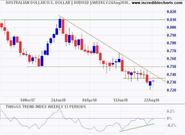 Australian Dollar/USD