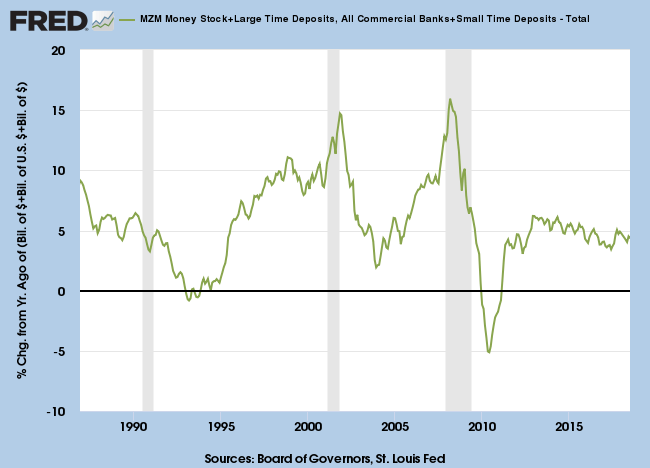 Broad Money Supply: MZM plus Time Deposits