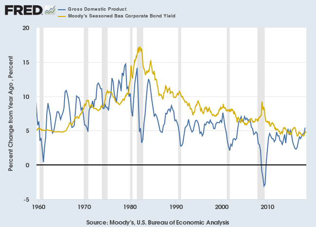 Wicksell Spread: Nominal GDP Growth compared to Baa Corporate Bond Yield