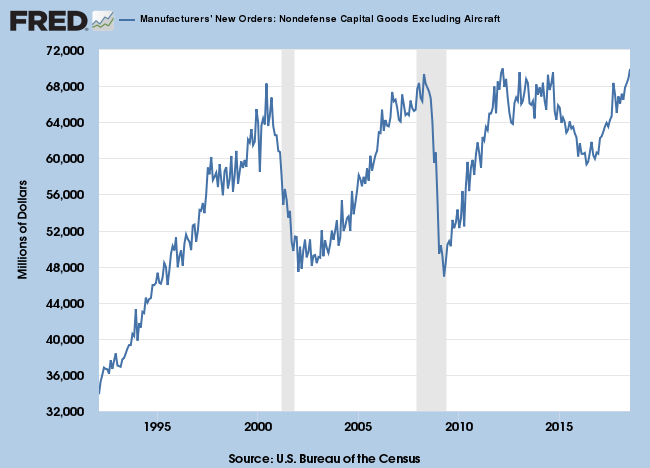 Manufacturers New Orders: Capital Goods excluding Defense & Aircraft