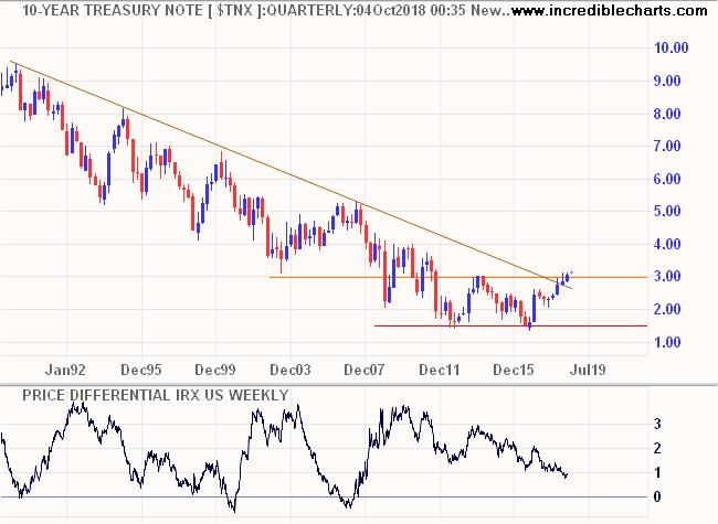 LT 10-year Treasury Yield