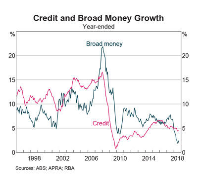 Broad Money and Credit Growth