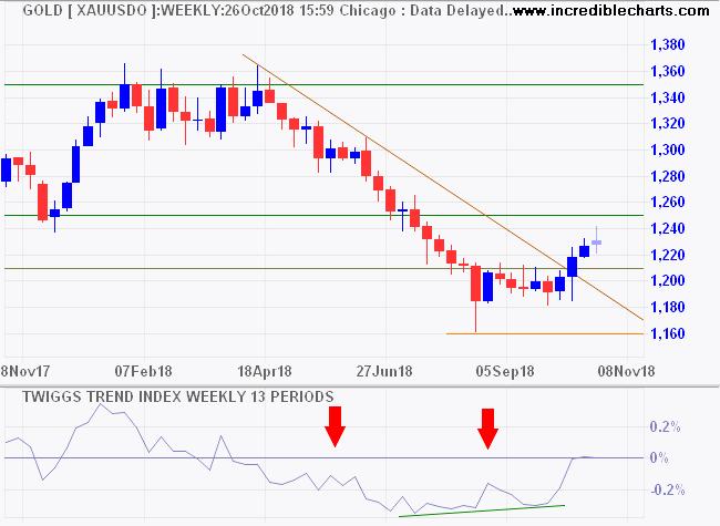 Spot Gold in USD