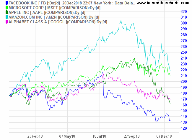 Big Five tech stocks