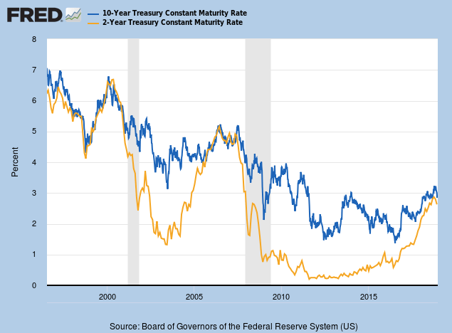 Yield Differential 10-Year minus 2-Year