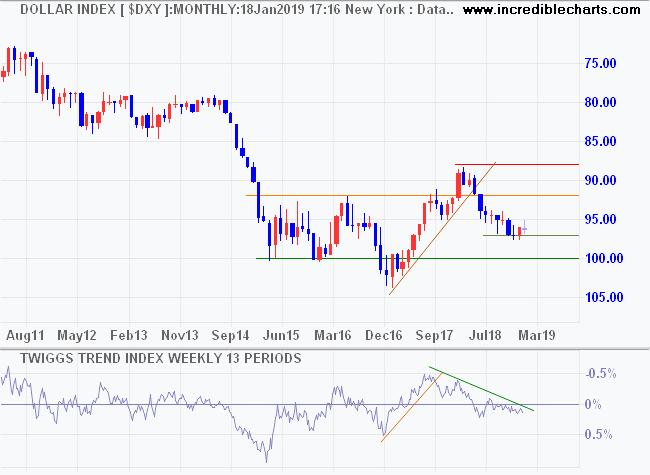 Dollar Index inverted