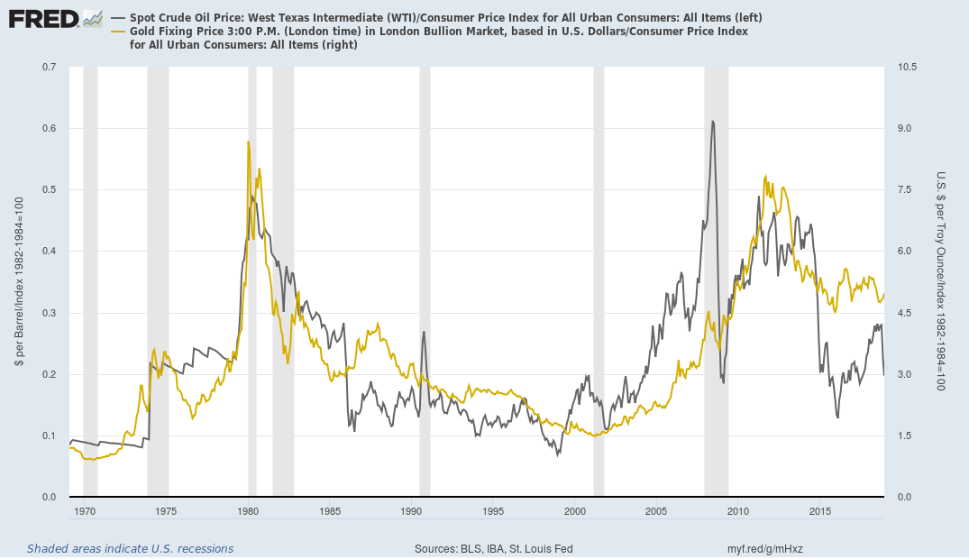 Gold and Crude Oil, adjusted by CPI