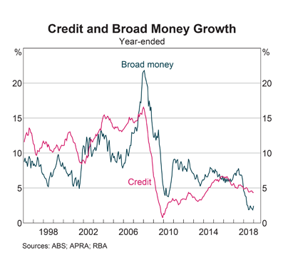 Australia Credit and Broad Money Growth
