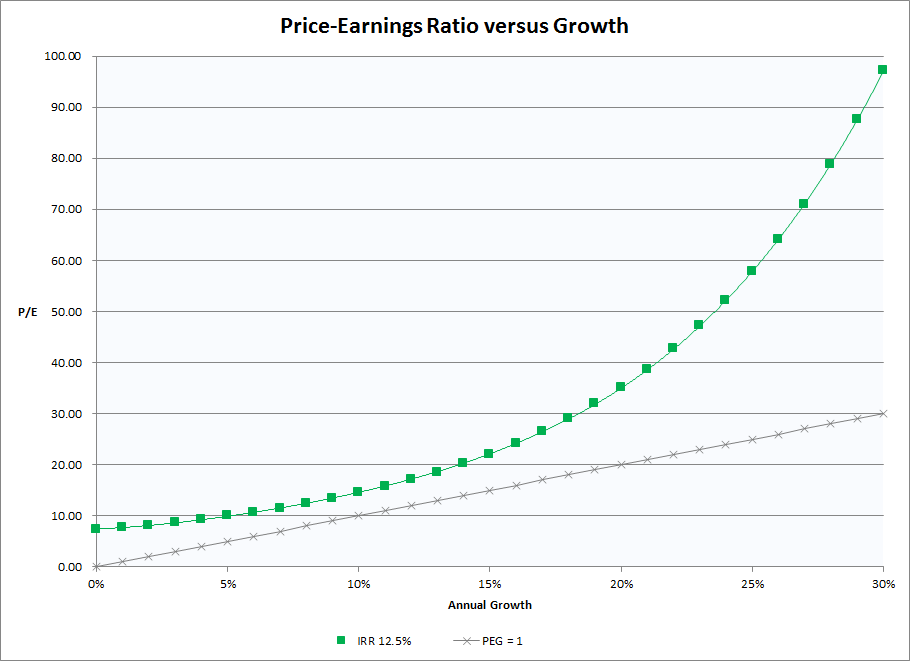 PE versus Growth