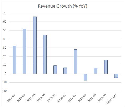 Apple Revenue Growth (AAPL)
